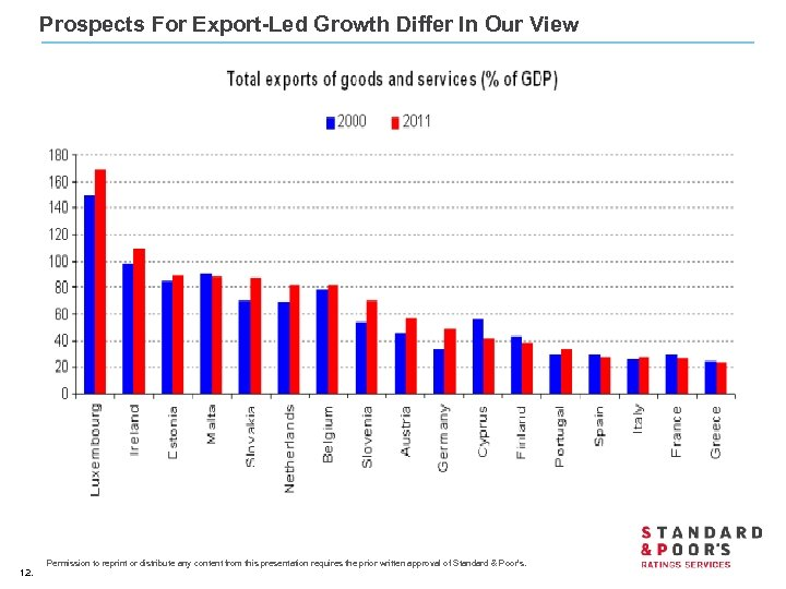 Prospects For Export-Led Growth Differ In Our View 12. Permission to reprint or distribute