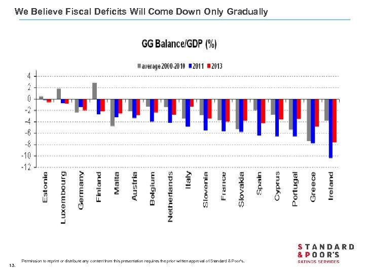 We Believe Fiscal Deficits Will Come Down Only Gradually 13. Permission to reprint or