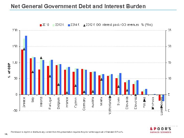 Net General Government Debt and Interest Burden 14. Permission to reprint or distribute any