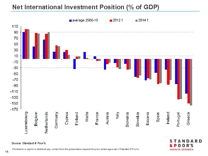 Net International Investment Position (% of GDP) Source: Standard & Poor's. 15. Permission to