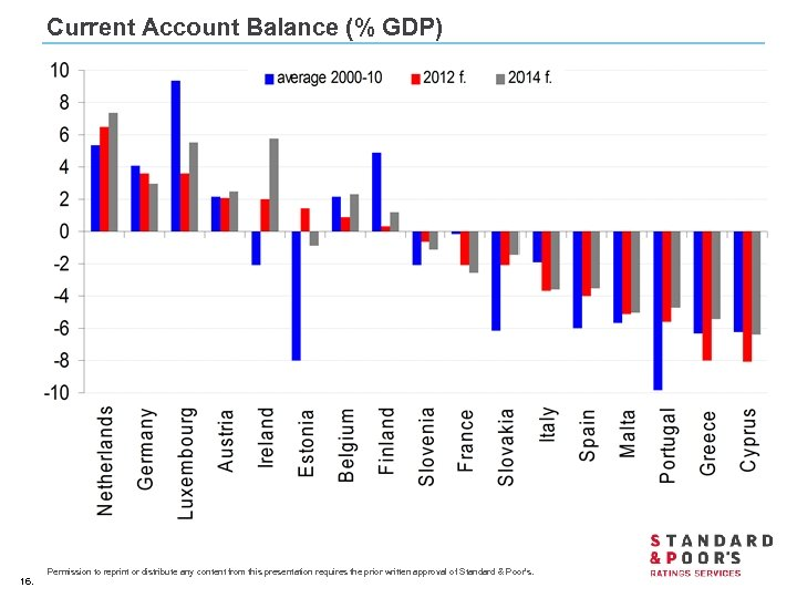 Current Account Balance (% GDP) 16. Permission to reprint or distribute any content from