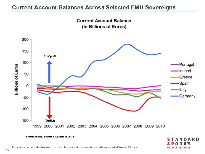 Current Account Balances Across Selected EMU Sovereigns Surplus Deficit Source: National Sources & Standard
