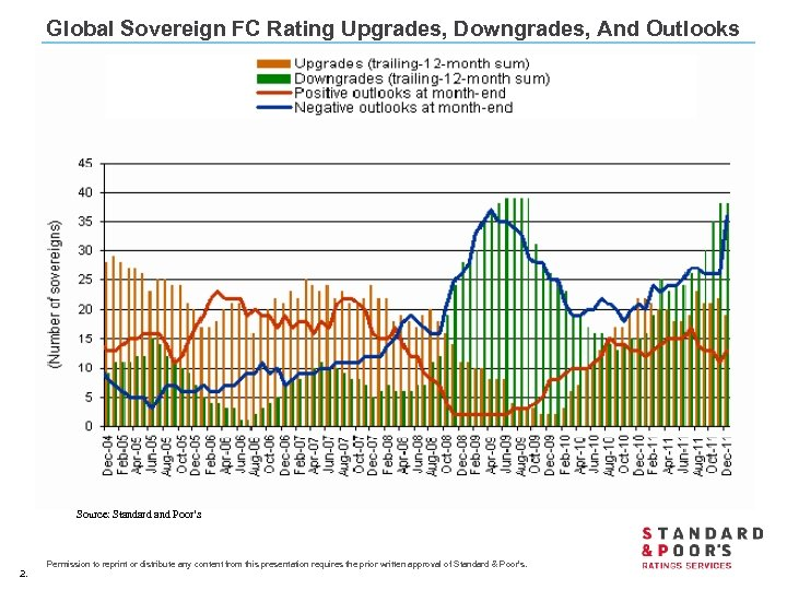 Global Sovereign FC Rating Upgrades, Downgrades, And Outlooks Source: Standard and Poor's 2. Permission