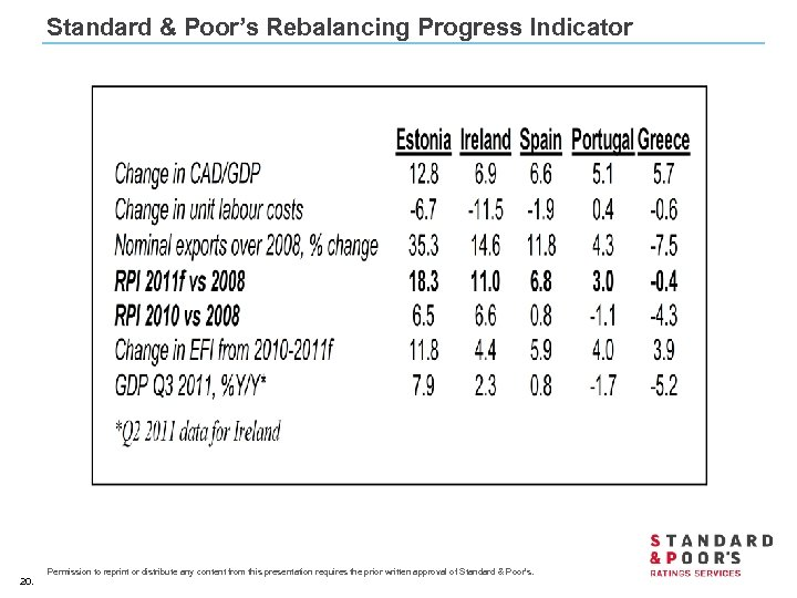 Standard & Poor's Rebalancing Progress Indicator 20. Permission to reprint or distribute any content