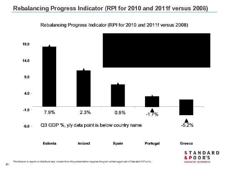 Rebalancing Progress Indicator (RPI for 2010 and 2011 f versus 2008) 21. Permission to