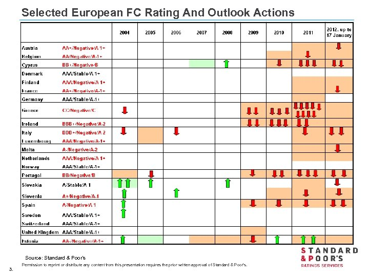 Selected European FC Rating And Outlook Actions Source: Standard & Poor's 3. Permission to