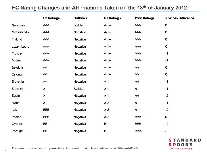 FC Rating Changes and Affirmations Taken on the 13 th of January 2012 Outlooks