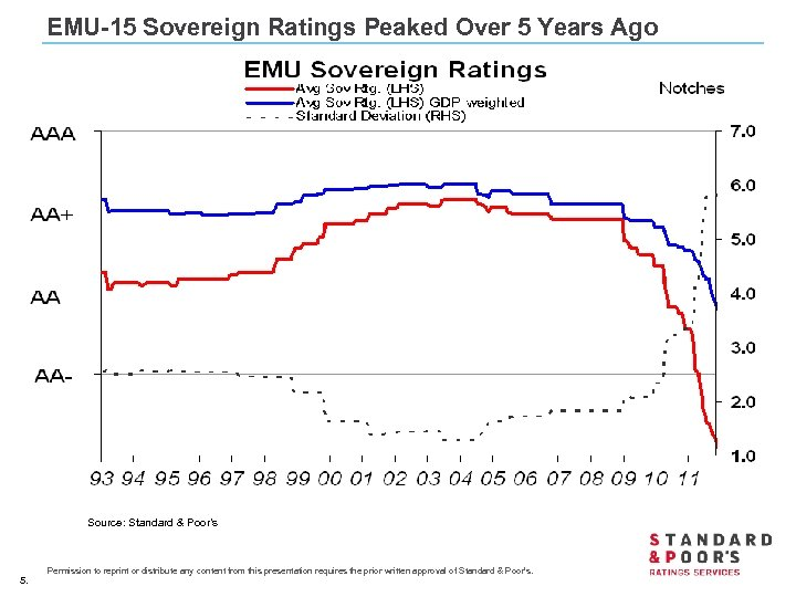 EMU-15 Sovereign Ratings Peaked Over 5 Years Ago Source: Standard & Poor's 5. Permission