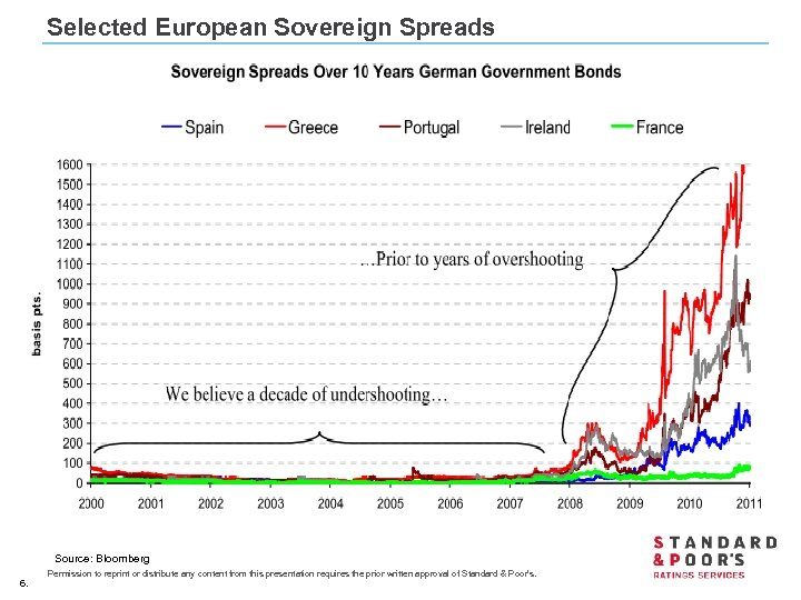 Selected European Sovereign Spreads Source: Bloomberg 6. Permission to reprint or distribute any content