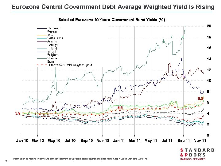 Eurozone Central Government Debt Average Weighted Yield Is Rising 7. Permission to reprint or