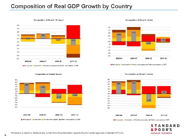 Composition of Real GDP Growth by Country 9. Permission to reprint or distribute any