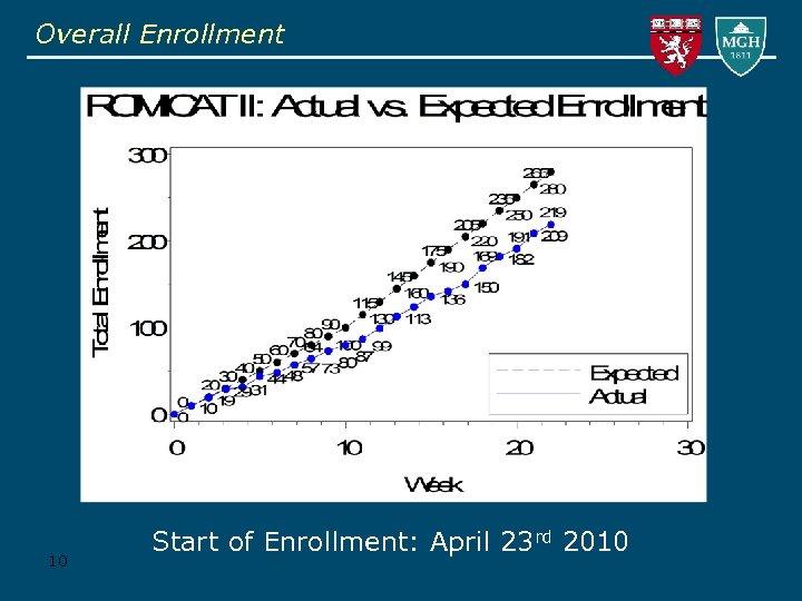 Overall Enrollment 10 Start of Enrollment: April 23 rd 2010