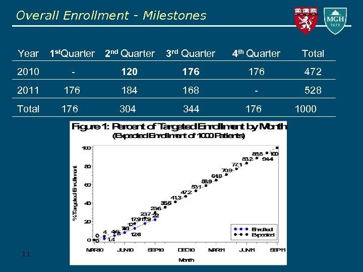 Overall Enrollment - Milestones Year 1 st. Quarter 2 nd Quarter 3 rd Quarter