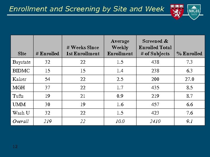 Enrollment and Screening by Site and Week Average Weekly Enrollment Screened & Enrolled Total