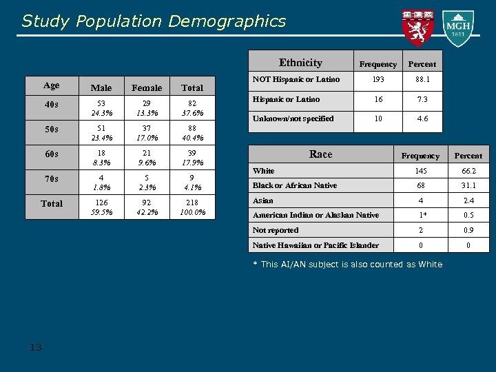 Study Population Demographics Ethnicity Age Male Female Total 40 s 53 24. 3% 29