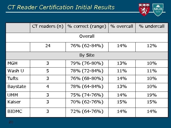 CT Reader Certification Initial Results CT readers (n) % correct (range) % overcall %