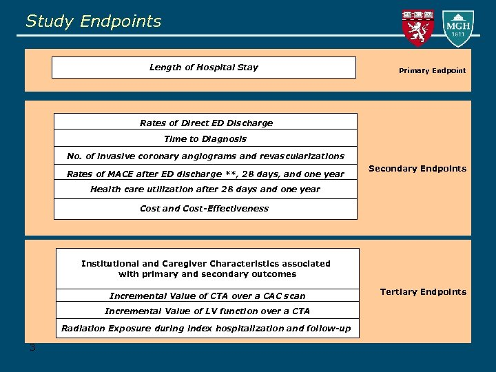 Study Endpoints Length of Hospital Stay Primary Endpoint Rates of Direct ED Discharge Time