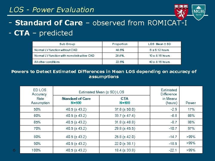 LOS - Power Evaluation - Standard of Care – observed from ROMICAT-I - CTA