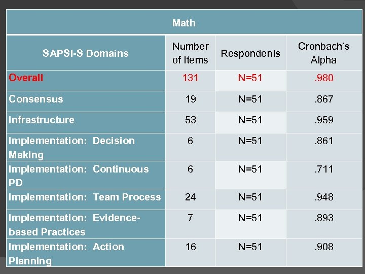 Math Number of Items Respondents Cronbach's Alpha Overall 131 N=51 . 980 Consensus 19