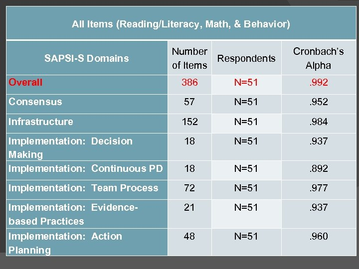All Items (Reading/Literacy, Math, & Behavior) SAPSI-S Domains Number Respondents of Items Cronbach's Alpha