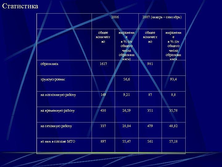 Статистика 2006 общее количест во 1617 выражени е в % (от общего числа обративш
