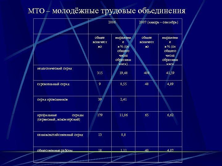 МТО – молодёжные трудовые объединения 2006 2007 (январь – сентябрь) общее количест во выражени