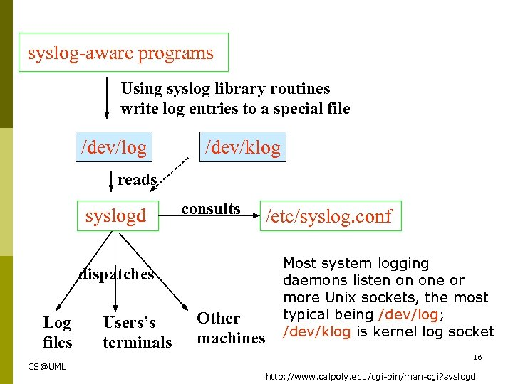 syslog-aware programs Using syslog library routines write log entries to a special file /dev/log