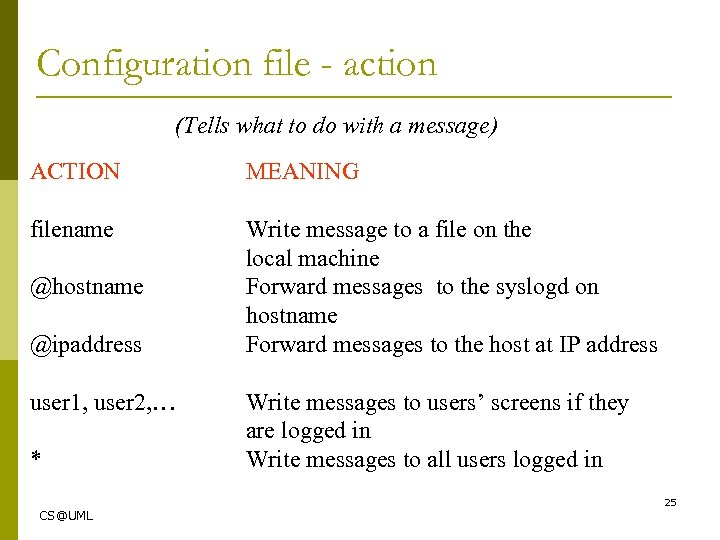 Configuration file - action (Tells what to do with a message) ACTION MEANING filename