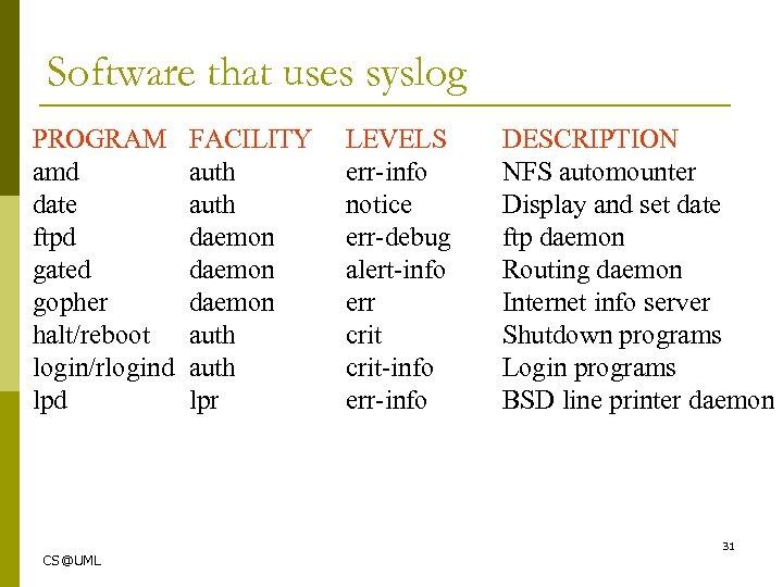 Software that uses syslog PROGRAM amd date ftpd gated gopher halt/reboot login/rlogind lpd FACILITY