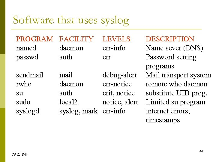 Software that uses syslog PROGRAM FACILITY named daemon passwd auth LEVELS err-info err sendmail