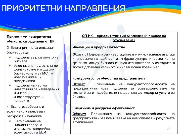 ПРИОРИТЕТНИ НАПРАВЛЕНИЯ Приложими приоритетни области, определени от ЕК ОП ИК – приоритетни направления (в