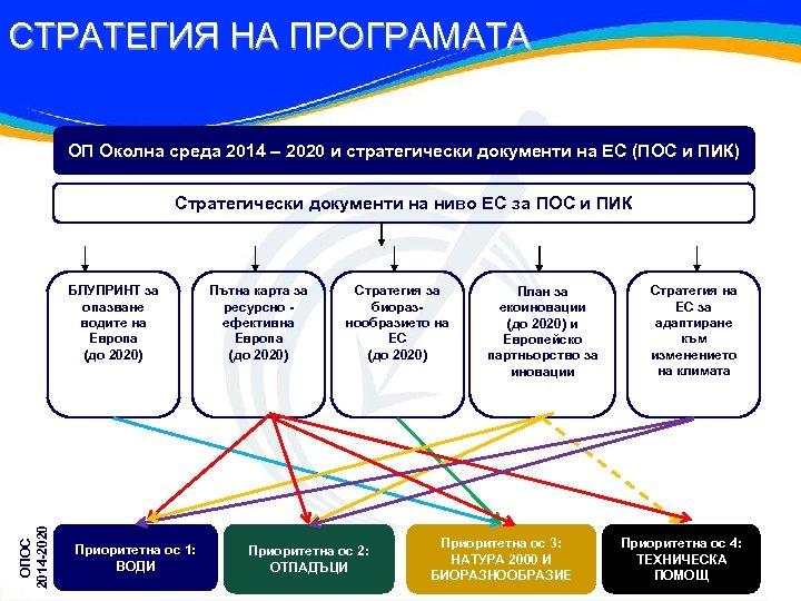 СТРАТЕГИЯ НА ПРОГРАМАТА ОП Околна среда 2014 – 2020 и стратегически документи на ЕС