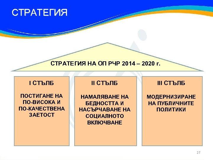 СТРАТЕГИЯ НА ОП РЧР 2014 – 2020 г. I СТЪЛБ III СТЪЛБ ПОСТИГАНЕ НА