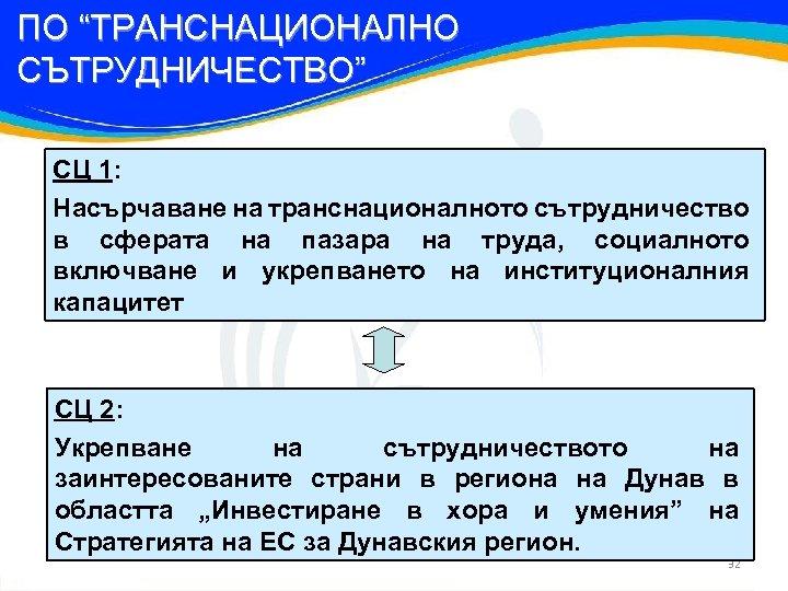 """ПО """"ТРАНСНАЦИОНАЛНО СЪТРУДНИЧЕСТВО"""" СЦ 1: Насърчаване на транснационалното сътрудничество в сферата на пазара на"""