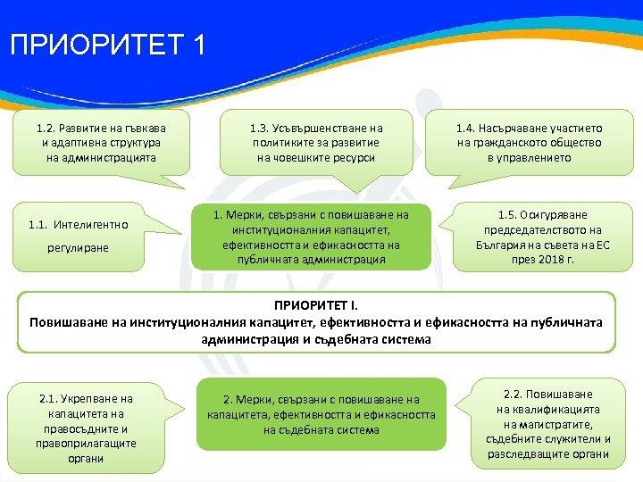 ПРИОРИТЕТ 1 1. 2. Развитие на гъвкава и адаптивна структура на администрацията 1. 1.