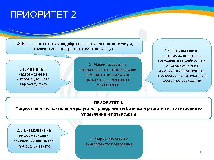 ПРИОРИТЕТ 2 1. 2. Въвеждане на нови и подобряване на съществуващите услуги, включително интегриране
