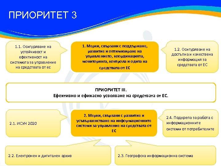 ПРИОРИТЕТ 3 1. 1. Осигуряване на устойчивост и ефективност на системата за управление на