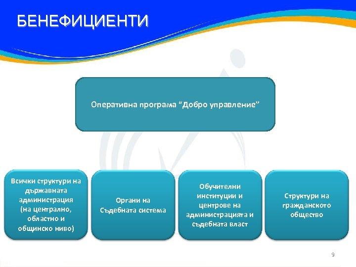 """БЕНЕФИЦИЕНТИ Оперативна програма """"Добро управление"""" Всички структури на държавната администрация (на централно, областно и"""