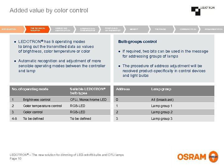 Added value by color control INTRODUCTION THE TECHNICAL SOLUTION NAMING AND IDENTIFICATION INTERNATIONAL STANDARDIZATION