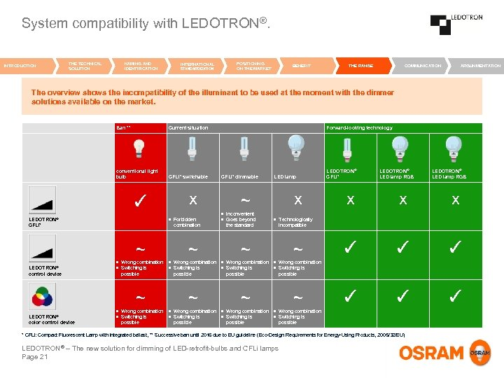 System compatibility with LEDOTRON®. INTRODUCTION THE TECHNICAL SOLUTION NAMING AND IDENTIFICATION INTERNATIONAL STANDARDIZATION POSITIONING