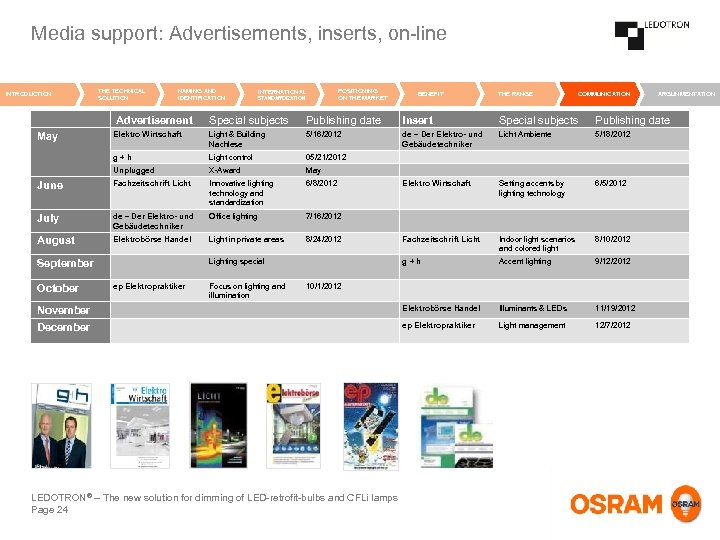 Media support: Advertisements, inserts, on-line INTRODUCTION THE TECHNICAL SOLUTION NAMING AND IDENTIFICATION INTERNATIONAL STANDARDIZATION