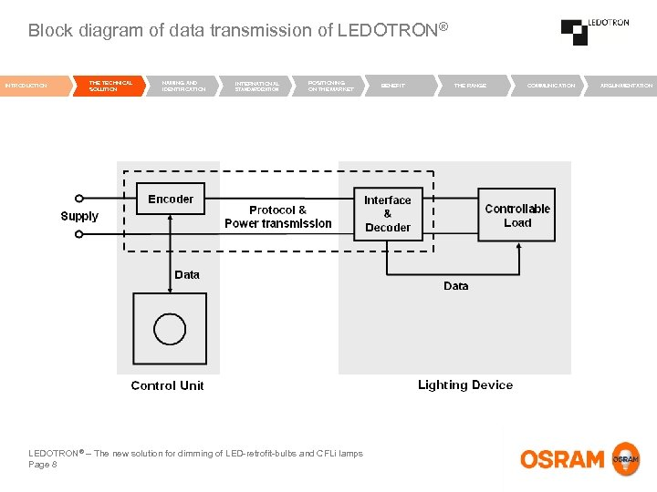 Block diagram of data transmission of LEDOTRON® INTRODUCTION THE TECHNICAL SOLUTION NAMING AND IDENTIFICATION