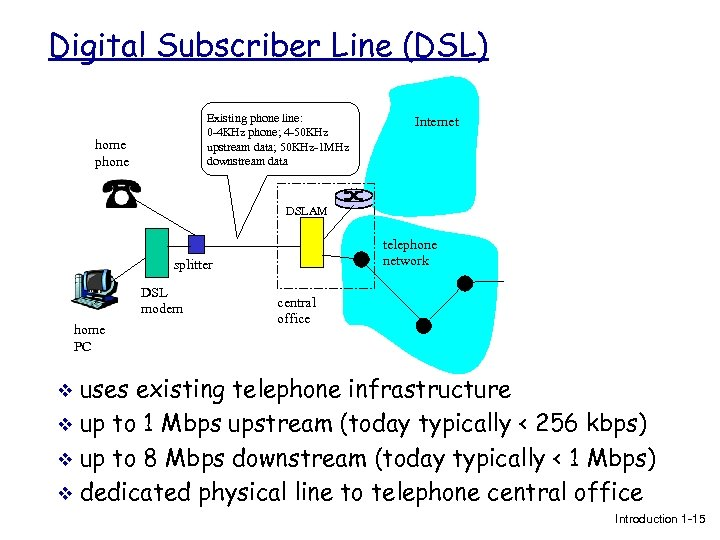 Digital Subscriber Line (DSL) Existing phone line: 0 -4 KHz phone; 4 -50 KHz