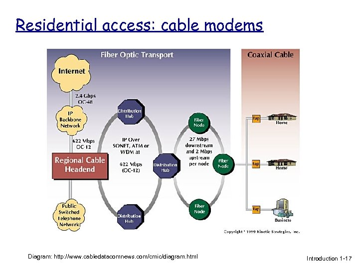Residential access: cable modems Diagram: http: //www. cabledatacomnews. com/cmic/diagram. html Introduction 1 -17