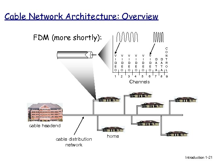 Cable Network Architecture: Overview FDM (more shortly): V I D E O V I
