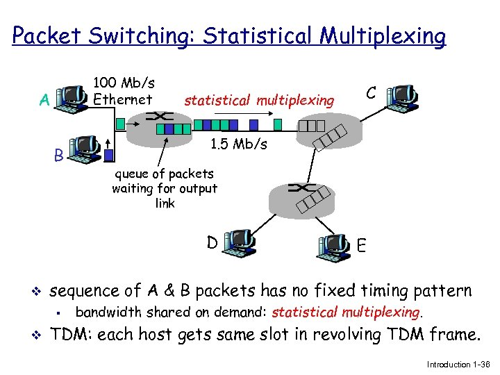 Packet Switching: Statistical Multiplexing 100 Mb/s Ethernet A B statistical multiplexing 1. 5 Mb/s