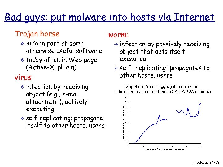 Bad guys: put malware into hosts via Internet Trojan horse v hidden part of