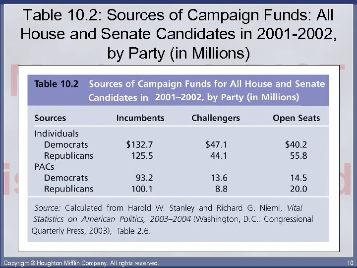 Table 10. 2: Sources of Campaign Funds: All House and Senate Candidates in 2001