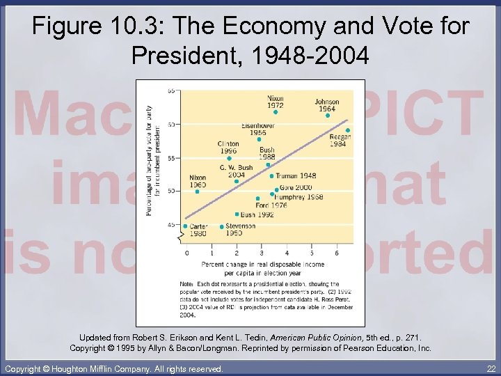 Figure 10. 3: The Economy and Vote for President, 1948 -2004 Updated from Robert