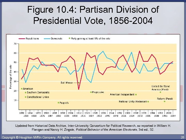 Figure 10. 4: Partisan Division of Presidential Vote, 1856 -2004 Updated from Historical Data